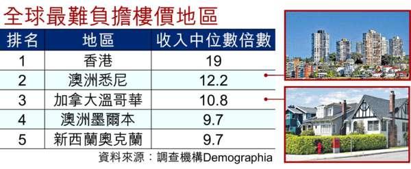 香港18年不吃不喝才能買樓的圖片搜尋結果