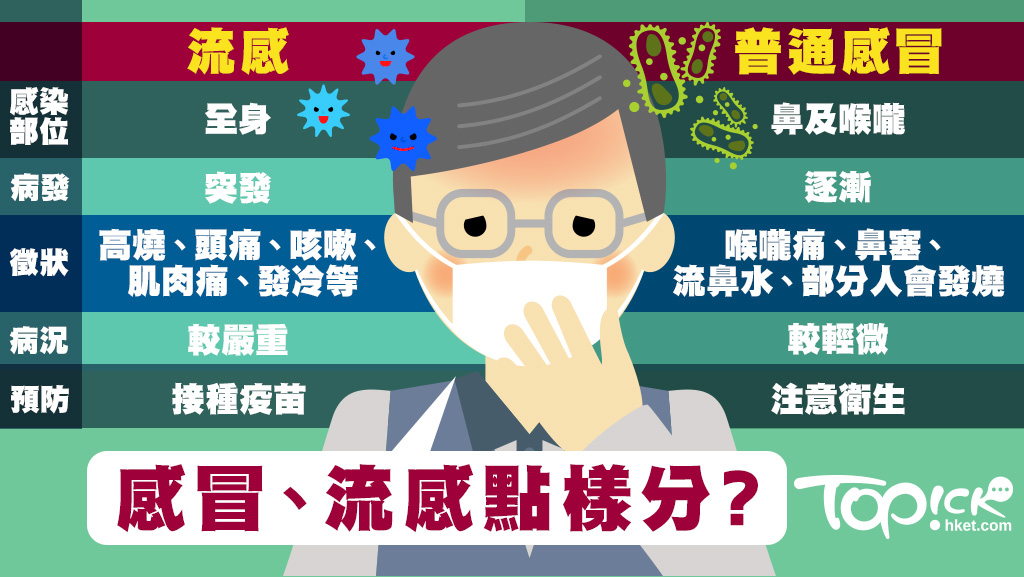甲型流感-病徵