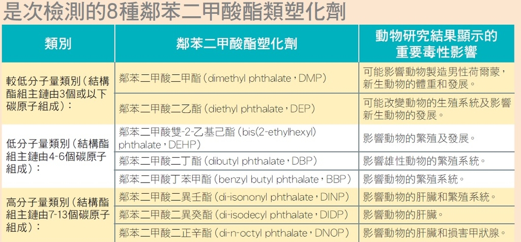 8種檢測塑化劑。(相片來源:《選擇》截圖)