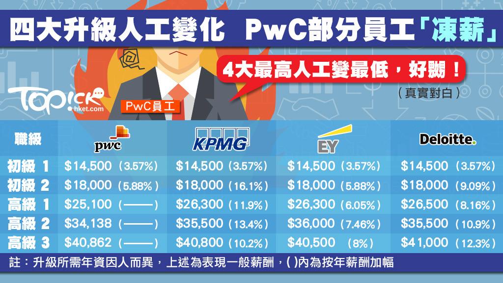 2017年Big 4 薪酬一覽:其實唔太差- StealJobs com 優越工作情報網