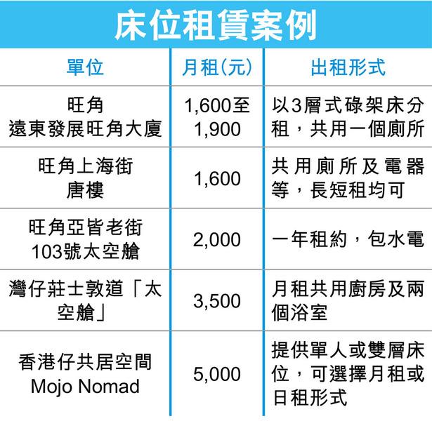 床位出租一直在市面存在,月租可高至5000元。