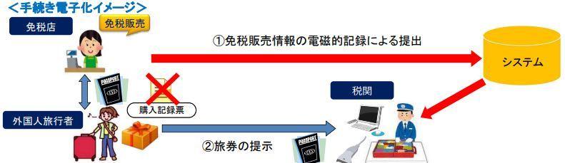 實施電子化後,店方將可直接傳送旅客購買免稅品的紀錄至海關電子系統。