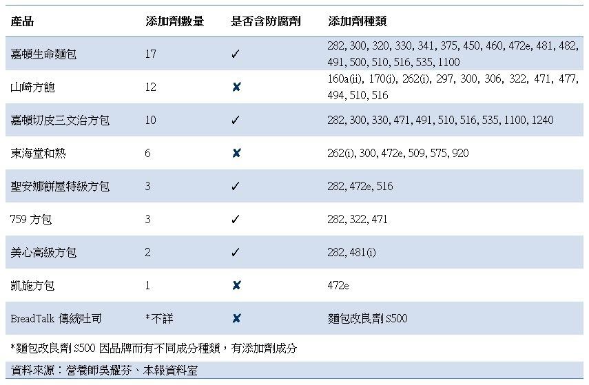 9款袋裝方包含添加劑種類由1至17款不等。