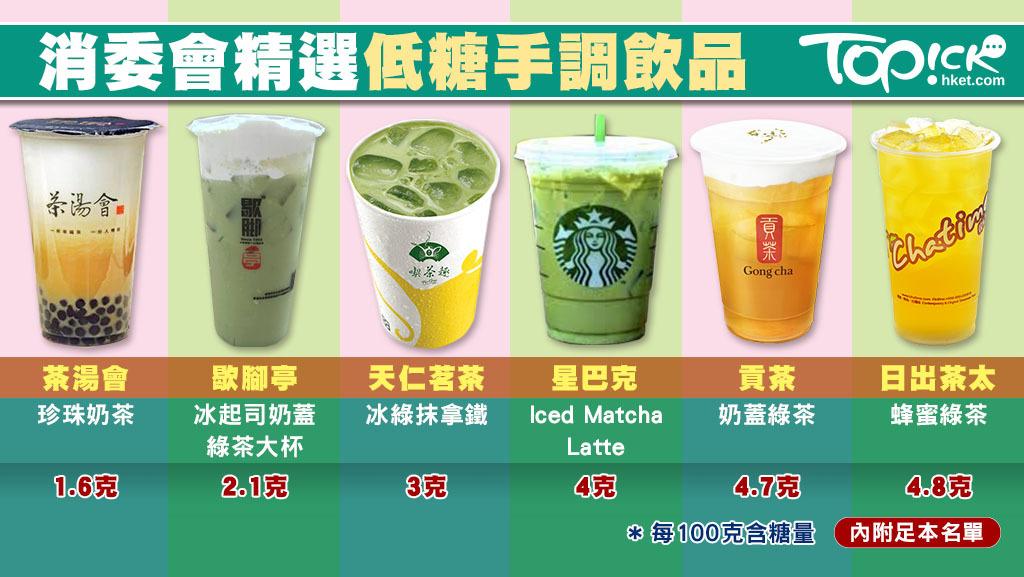 每100克/毫升飲品含糖量低於5克屬低糖,消委會精選34款低糖手調飲品。