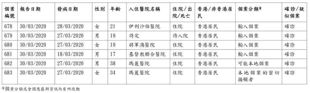 3月30日公佈的確診/疑似2019冠狀病毒病個案的詳情