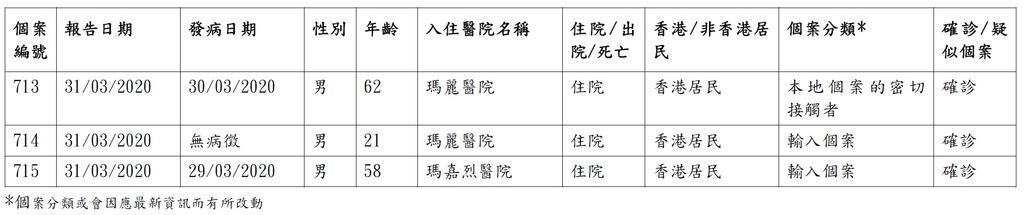 香港確診個案