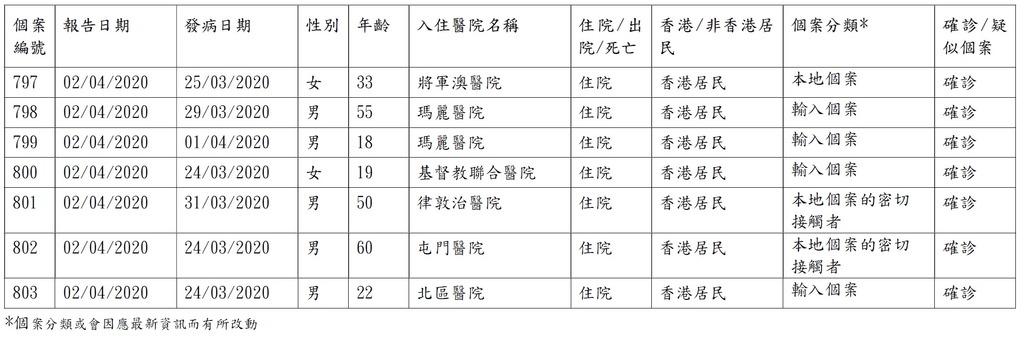 香港確診個案累計破8百宗 今再增37宗 1名40日大嬰兒初步確診 卡拉OK群組7人全確診|武漢肺炎確診者個案詳情、居所及家居隔離大廈名單等疫情資訊實時更新