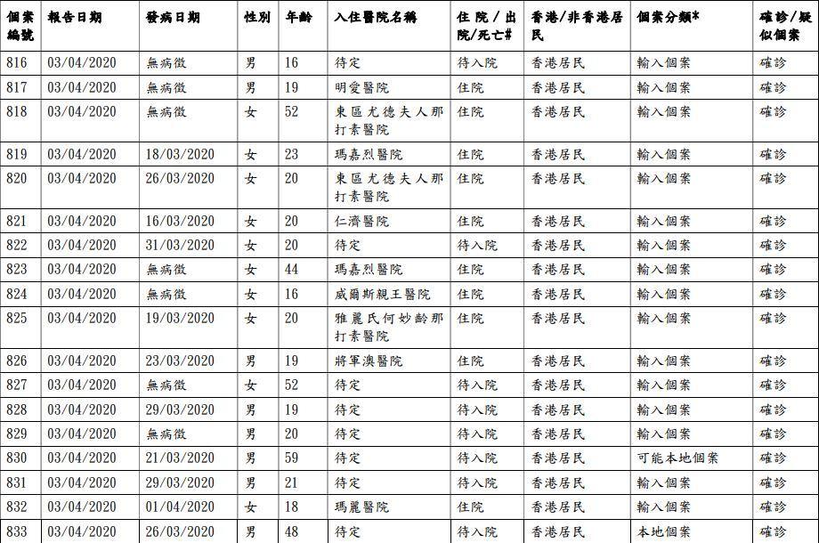 香港新型冠狀病毒疫情|今再增24宗確診個案累計破900宗 其中5宗由秘魯返港 兩確診男警曾用警署同一層廁所|附確診者資訊、家居隔離大廈名單實時更新