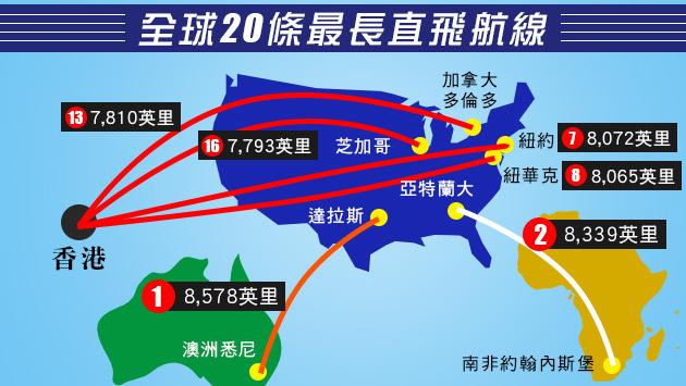 全球20条最长直飞航线要坐几多个钟?