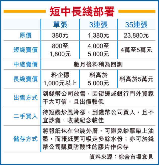 [匯豐紀念鈔]匯豐150週年 $150紀念鈔 申請方法 價錢 炒賣