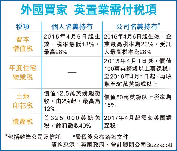 香港人买英国楼房新增税项3大须知,物业税