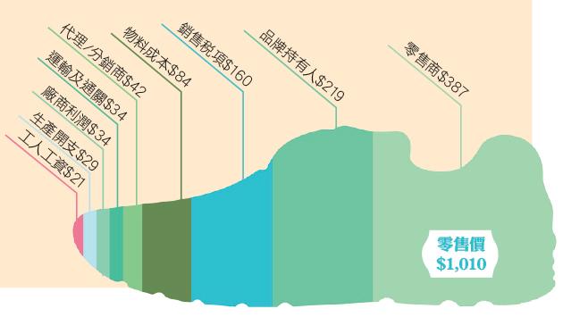 一幅跑鞋利潤分佈圖 究竟邊個賺最多? - 香港經濟日報 - TOPick - 文章 - City